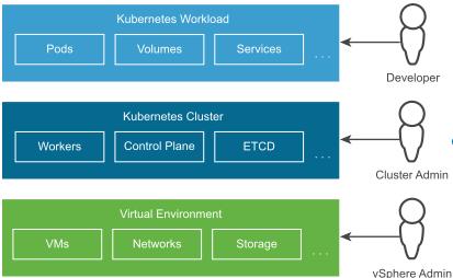 VMware vSphere with Tanzu Nedir?